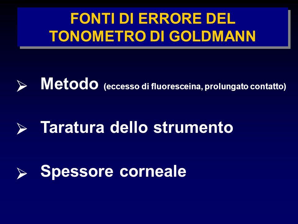 FONTI DI ERRORE DEL TONOMETRO DI GOLDMANN Metodo (eccesso di fluoresceina, prolungato contatto) Taratura dello strumento Spessore corneale