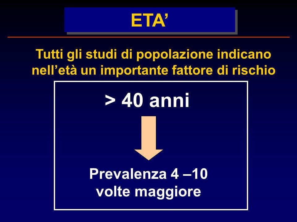 ETA Tutti gli studi di popolazione indicano nelletà un importante fattore di rischio Prevalenza 4 –10 volte maggiore > 40 anni