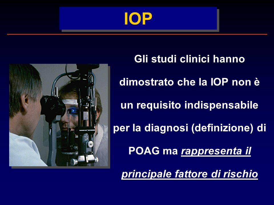 IOP Gli studi clinici hanno dimostrato che la IOP non è un requisito indispensabile per la diagnosi (definizione) di POAG ma rappresenta il principale fattore di rischio