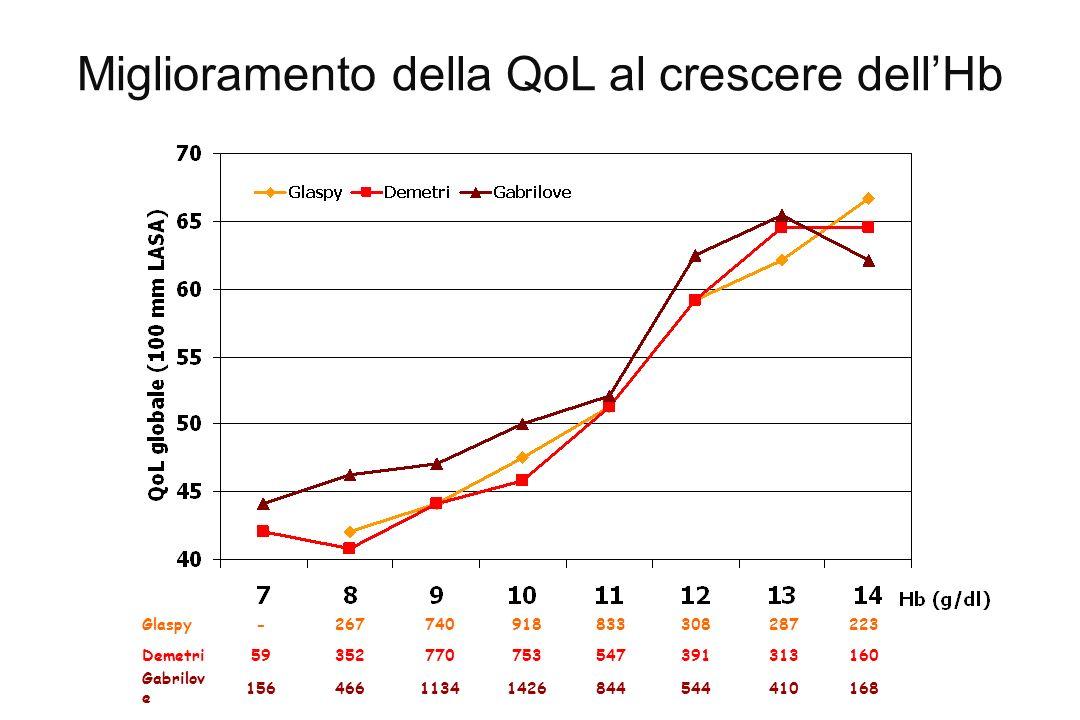 Miglioramento della QoL al crescere dellHb 16841054484414261134466156 Gabrilov e 16031339154775377035259Demetri 223287308833918740267-Glaspy