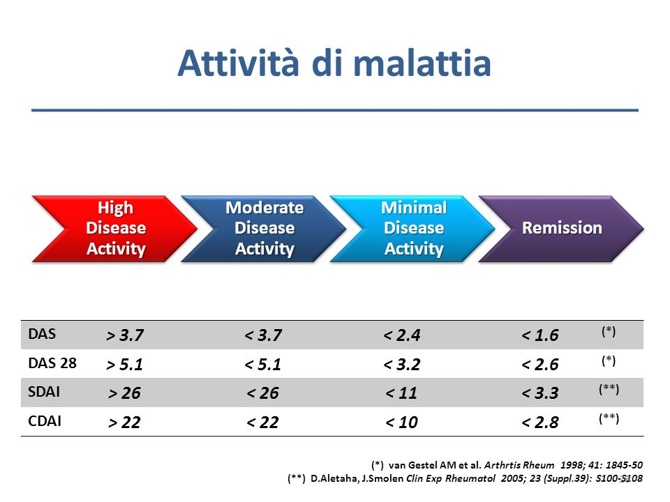 Attività di malattia High Disease Activity Moderate Disease Activity Minimal Disease Activity Remission DAS > 3.7< 3.7< 2.4< 1.6 (*) DAS 28 > 5.1< 5.1
