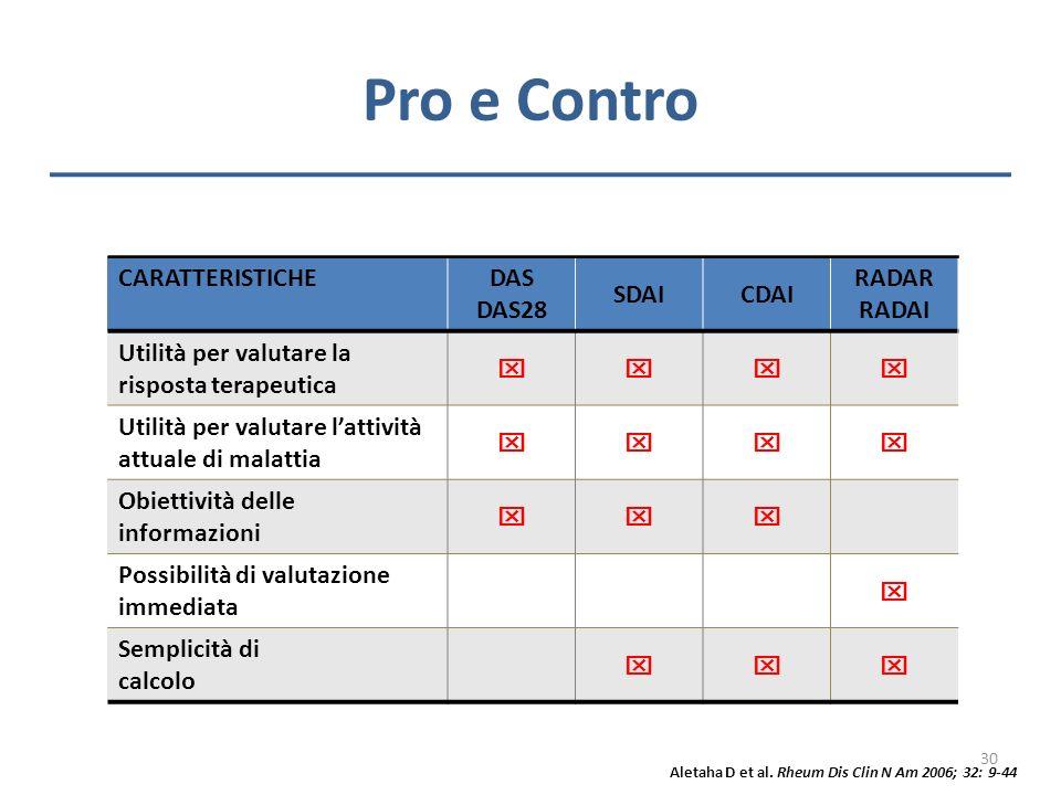 Pro e Contro CARATTERISTICHE DAS DAS28 SDAICDAI RADAR RADAI Utilità per valutare la risposta terapeutica Utilità per valutare lattività attuale di mal