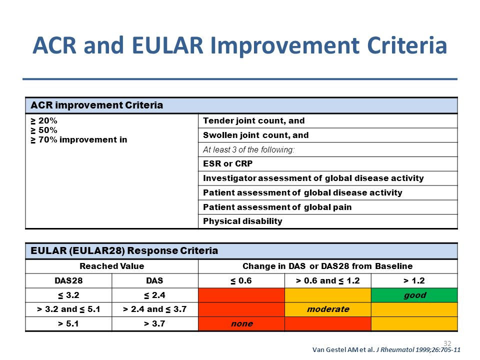 ACR and EULAR Improvement Criteria ACR improvement Criteria 20% 50% 70% improvement in Tender joint count, and Swollen joint count, and At least 3 of the following: ESR or CRP Investigator assessment of global disease activity Patient assessment of global disease activity Patient assessment of global pain Physical disability EULAR (EULAR28) Response Criteria Reached ValueChange in DAS or DAS28 from Baseline DAS28DAS 0.6> 0.6 and 1.2> 1.2 3.2 2.4good > 3.2 and 5.1> 2.4 and 3.7moderate > 5.1> 3.7none Van Gestel AM et al.