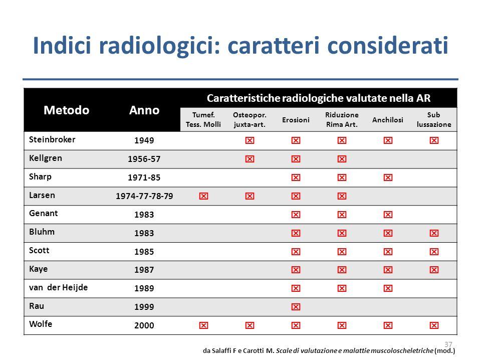 Indici radiologici: caratteri considerati MetodoAnno Caratteristiche radiologiche valutate nella AR Tumef. Tess. Molli Osteopor. juxta-art. Erosioni R