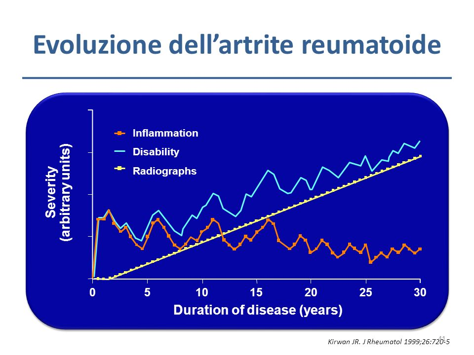 Kirwan JR. J Rheumatol 1999;26:720-5 Severity (arbitrary units) 0 Duration of disease (years) 51015202530 Inflammation Disability Radiographs Evoluzio