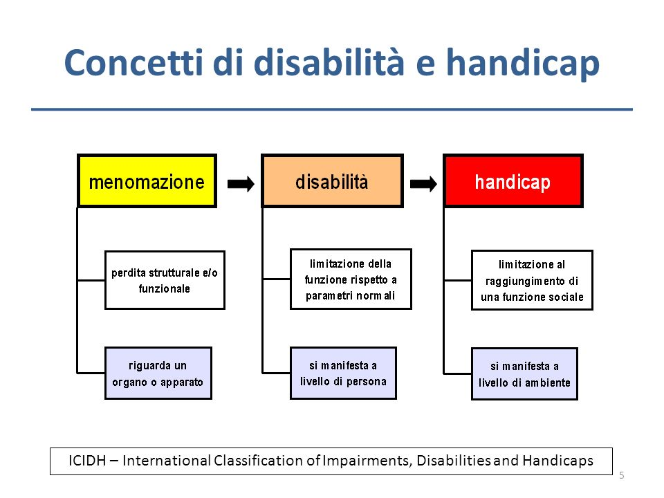Concetti di disabilità e handicap ICIDH – International Classification of Impairments, Disabilities and Handicaps 5