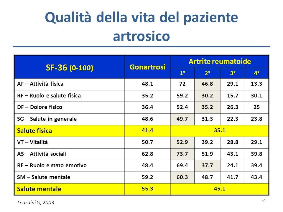 Qualità della vita del paziente artrosico SF-36 (0-100) Gonartrosi Artrite reumatoide 1°2°3°4° AF – Attività fisica48.17246.829.113.3 RF – Ruolo e sal
