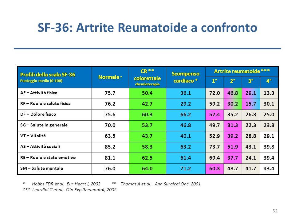 SF-36: Artrite Reumatoide a confronto Profili della scala SF-36 Punteggio medio (0-100) Normale * CR ** colorettale chemioterapia Scompenso cardiaco *