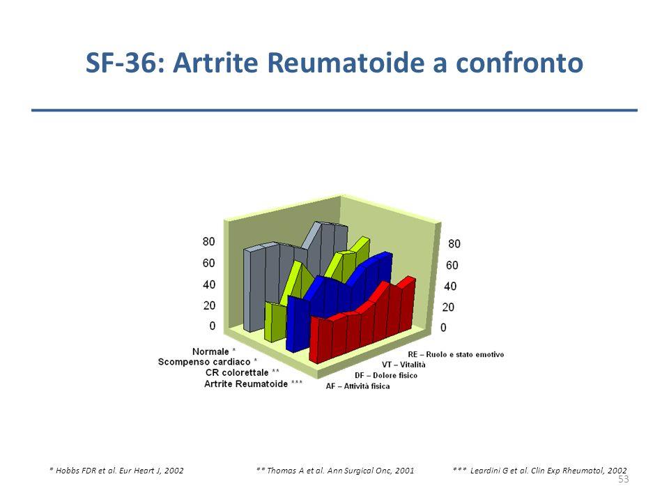 SF-36: Artrite Reumatoide a confronto * Hobbs FDR et al. Eur Heart J, 2002 ** Thomas A et al. Ann Surgical Onc, 2001 *** Leardini G et al. Clin Exp Rh