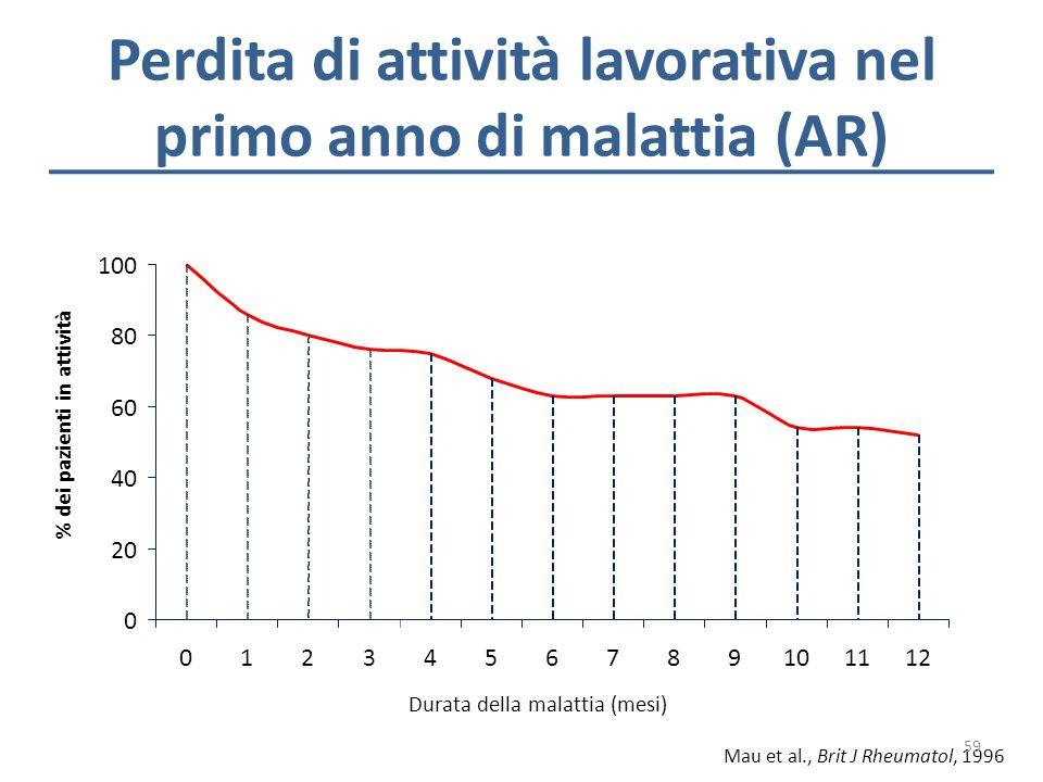 Perdita di attività lavorativa nel primo anno di malattia (AR) 0 20 40 60 80 100 0123456789101112 Durata della malattia (mesi) % dei pazienti in attiv