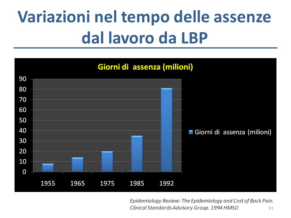 Variazioni nel tempo delle assenze dal lavoro da LBP Epidemiology Review: The Epidemiology and Cost of Back Pain. Clinical Standards Advisory Group. 1