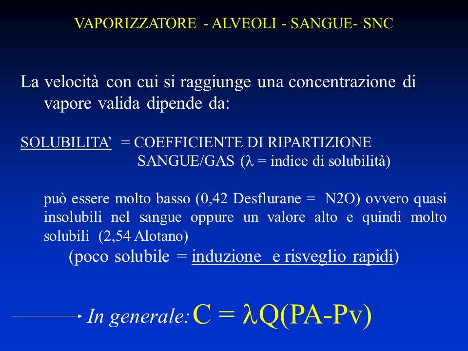 VAPORIZZATORE - ALVEOLI - SANGUE- SNC La velocità con cui si raggiunge una concentrazione di vapore valida dipende da: SOLUBILITA = COEFFICIENTE DI RIPARTIZIONE SANGUE/GAS ( = indice di solubilità) può essere molto basso (0,42 Desflurane = N2O) ovvero quasi insolubili nel sangue oppure un valore alto e quindi molto solubili (2,54 Alotano) (poco solubile = induzione e risveglio rapidi) C = Q(PA-Pv) In generale: