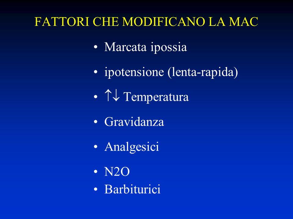 FATTORI CHE MODIFICANO LA MAC Marcata ipossia ipotensione (lenta-rapida) Temperatura Gravidanza Analgesici N2O Barbiturici
