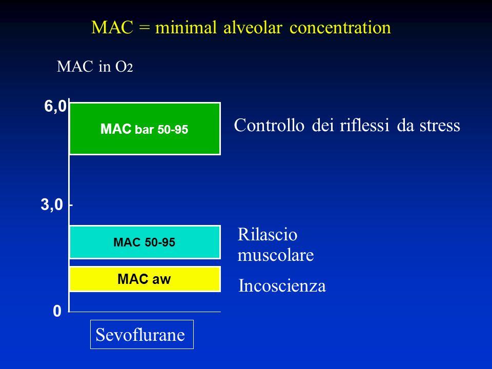 MAC 50-95 MAC aw MAC bar 50-95 6,0 3,0 0 MAC in O 2 MAC = minimal alveolar concentration Incoscienza Rilascio muscolare Controllo dei riflessi da stress Sevoflurane