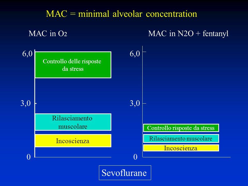 Rilasciamento muscolare Incoscienza Controllo delle risposte da stress 6,0 3,0 0 Controllo risposte da stress Rilasciamento muscolare Incoscienza 0 3,0 6,0 MAC in O 2 MAC in N2O + fentanyl Sevoflurane MAC = minimal alveolar concentration