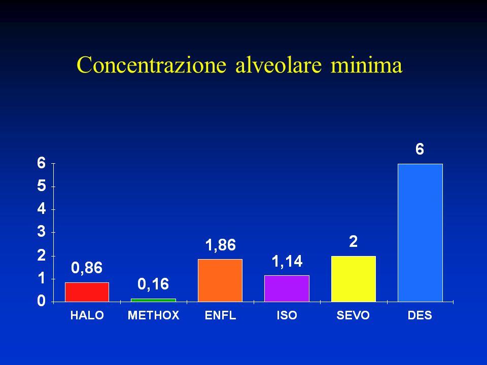 Concentrazione alveolare minima