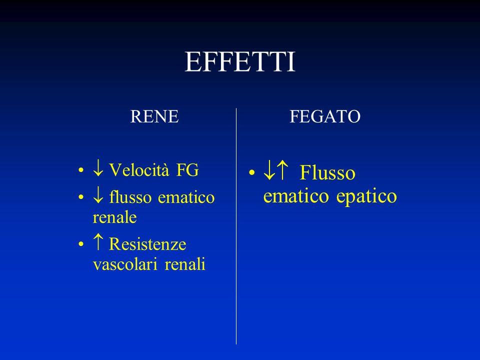 EFFETTI RENE Velocità FG flusso ematico renale Resistenze vascolari renali FEGATO Flusso ematico epatico