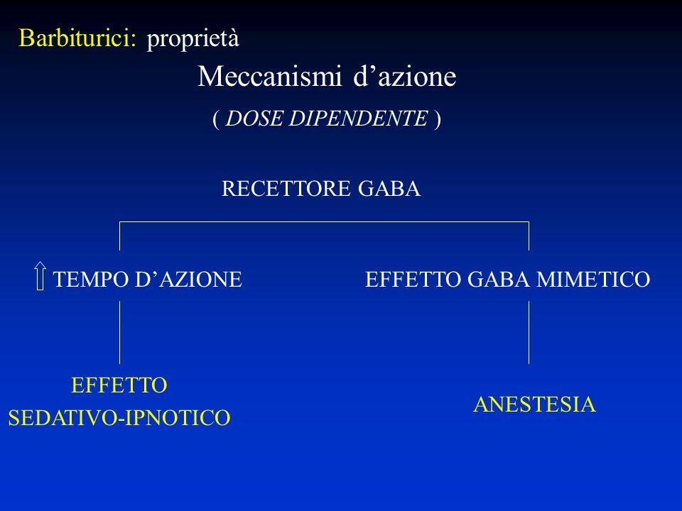 Meccanismi dazione ( DOSE DIPENDENTE ) RECETTORE GABA TEMPO DAZIONE EFFETTO GABA MIMETICO EFFETTO SEDATIVO-IPNOTICO ANESTESIA Barbiturici: proprietà