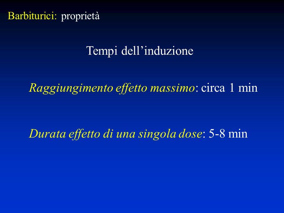 Raggiungimento effetto massimo: circa 1 min Durata effetto di una singola dose: 5-8 min Tempi dellinduzione Barbiturici: proprietà