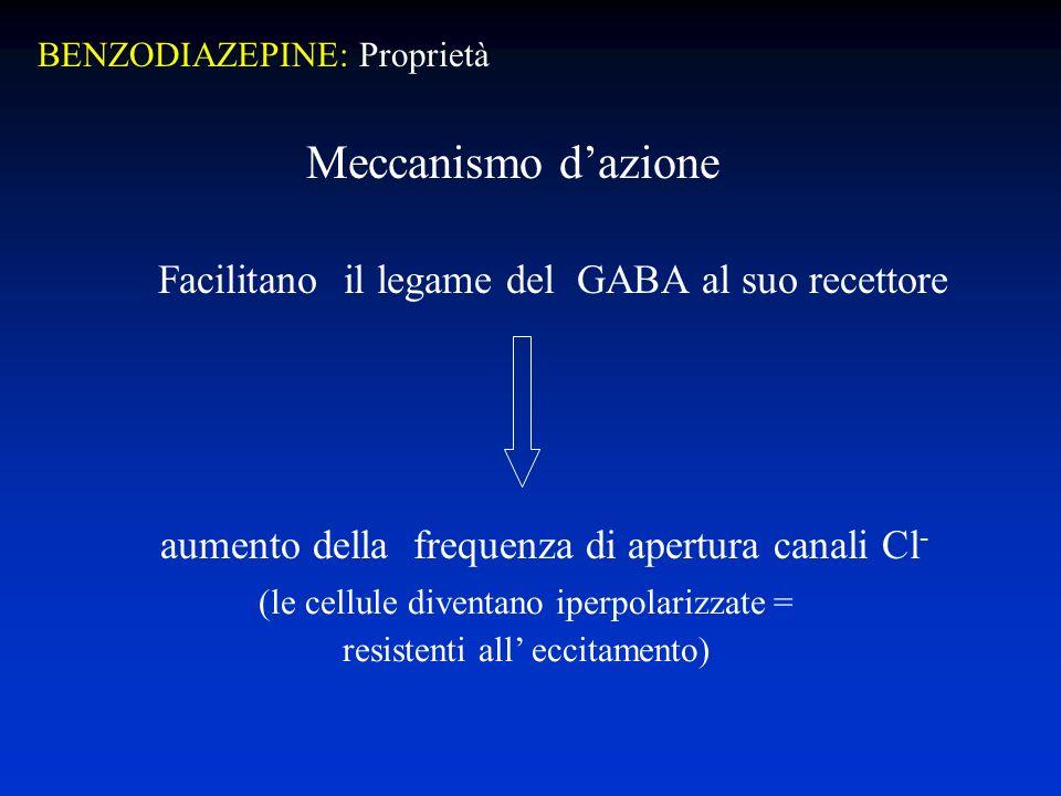 Meccanismo dazione Facilitano il legame del GABA al suo recettore aumento della frequenza di apertura canali Cl - (le cellule diventano iperpolarizzate = resistenti all eccitamento) BENZODIAZEPINE: Proprietà