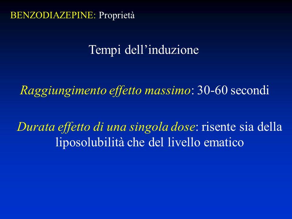 Raggiungimento effetto massimo: 30-60 secondi Durata effetto di una singola dose: risente sia della liposolubilità che del livello ematico Tempi dellinduzione BENZODIAZEPINE: Proprietà