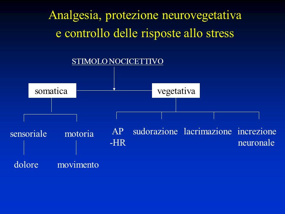 Analgesia, protezione neurovegetativa e controllo delle risposte allo stress STIMOLO NOCICETTIVO somaticavegetativa sensoriale motoria dolore movimento AP sudorazione lacrimazione increzione -HR neuronale