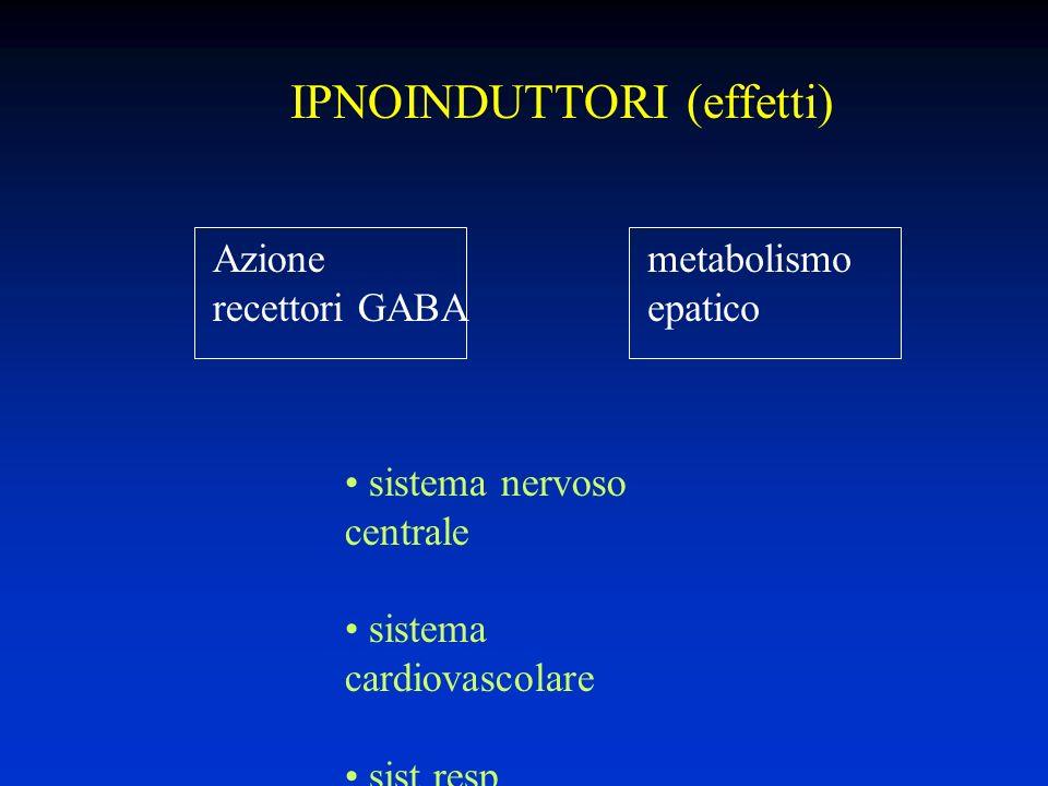 IPNOINDUTTORI (effetti) sistema nervoso centrale sistema cardiovascolare sist resp metabolismo epatico Azione recettori GABA