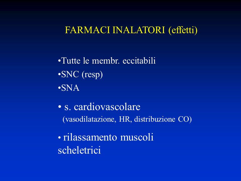 FARMACI INALATORI (effetti) Tutte le membr.eccitabili SNC (resp) SNA s.