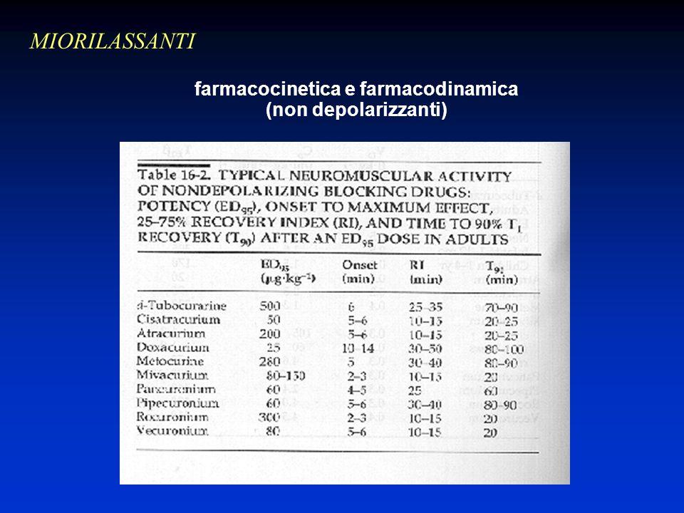 farmacocinetica e farmacodinamica (non depolarizzanti) MIORILASSANTI