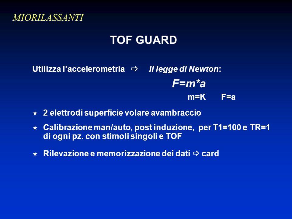 TOF GUARD Utilizza laccelerometria II legge di Newton: F=m*a m=K F=a 2 elettrodi superficie volare avambraccio Calibrazione man/auto, post induzione, per T1=100 e TR=1 di ogni pz.