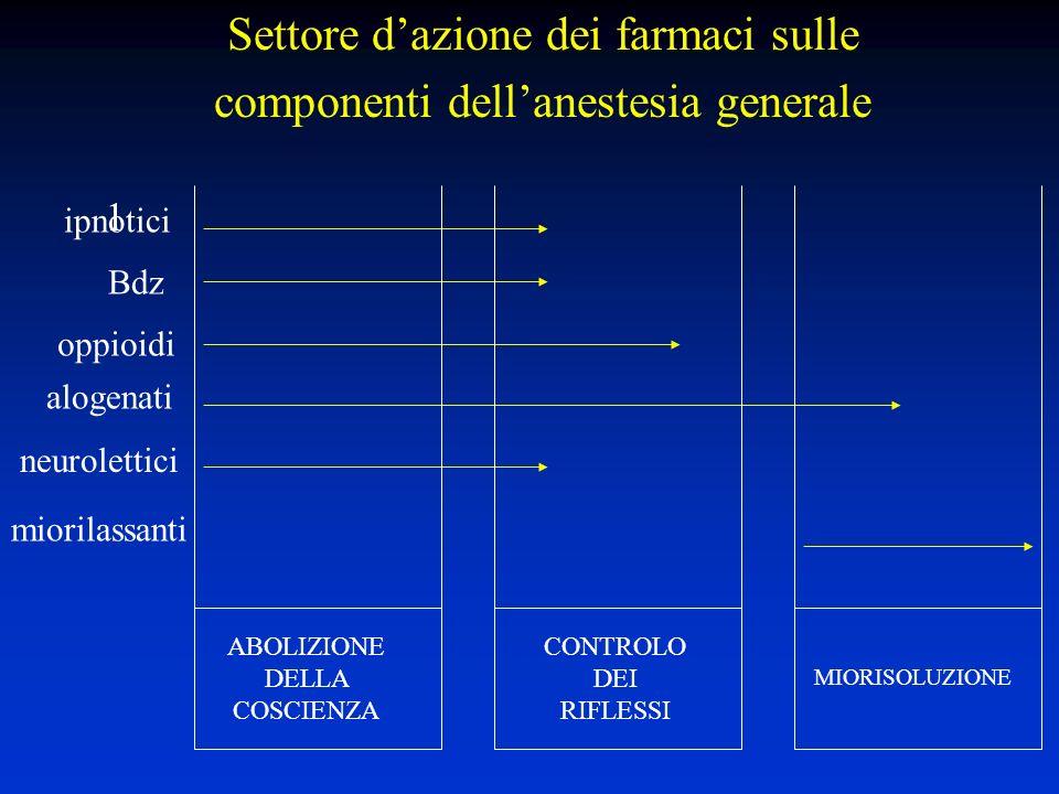 1 oppioidi alogenati neurolettici ABOLIZIONE DELLA COSCIENZA CONTROLO DEI RIFLESSI MIORISOLUZIONE miorilassanti Settore dazione dei farmaci sulle componenti dellanestesia generale ipnotici Bdz