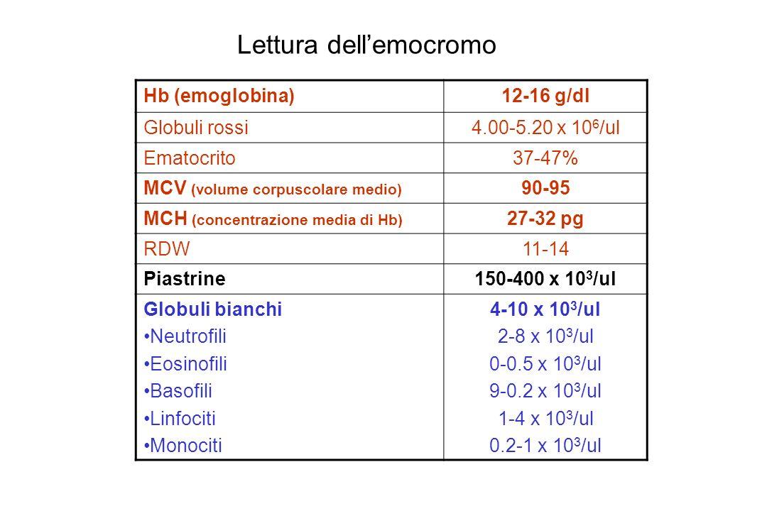 Hb (emoglobina)12-16 g/dl Globuli rossi4.00-5.20 x 10 6 /ul Ematocrito37-47% MCV (volume corpuscolare medio) 90-95 MCH (concentrazione media di Hb) 27-32 pg RDW11-14 Piastrine150-400 x 10 3 /ul Globuli bianchi Neutrofili Eosinofili Basofili Linfociti Monociti 4-10 x 10 3 /ul 2-8 x 10 3 /ul 0-0.5 x 10 3 /ul 9-0.2 x 10 3 /ul 1-4 x 10 3 /ul 0.2-1 x 10 3 /ul Lettura dellemocromo