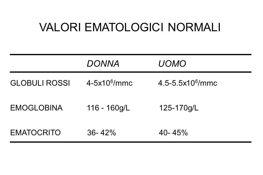 VALORI EMATOLOGICI NORMALI DONNA UOMO GLOBULI ROSSI 4-5x10 6 /mmc 4.5-5.5x10 6 /mmc EMOGLOBINA 116 - 160g/L 125-170g/L EMATOCRITO 36- 42% 40- 45%