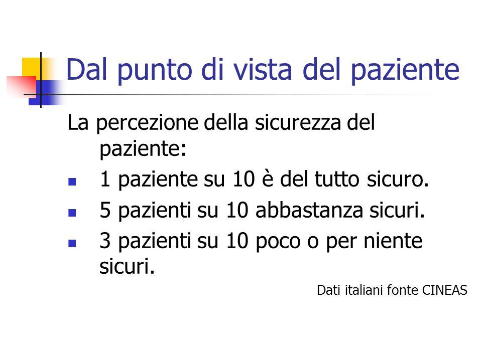 Dal punto di vista del paziente La percezione della sicurezza del paziente: 1 paziente su 10 è del tutto sicuro. 5 pazienti su 10 abbastanza sicuri. 3