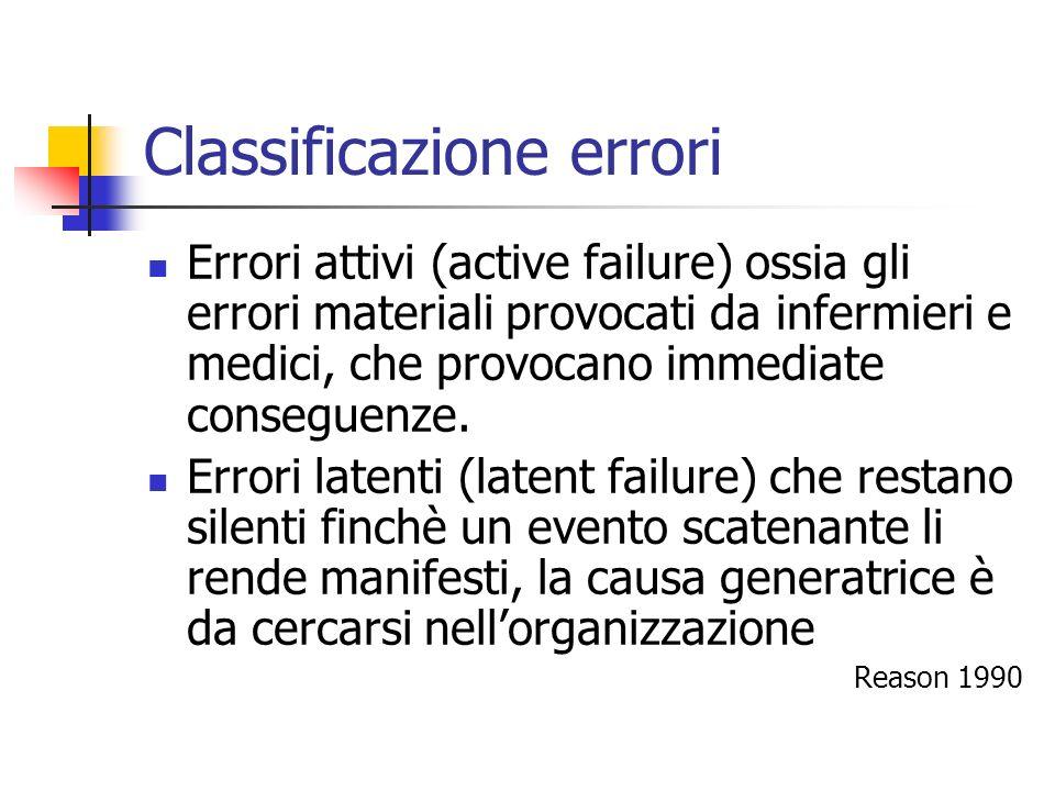 Classificazione errori Errori attivi (active failure) ossia gli errori materiali provocati da infermieri e medici, che provocano immediate conseguenze