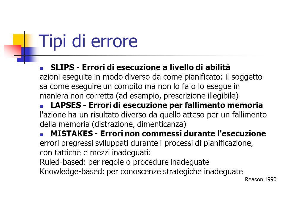 Tipi di errore SLIPS - Errori di esecuzione a livello di abilità azioni eseguite in modo diverso da come pianificato: il soggetto sa come eseguire un
