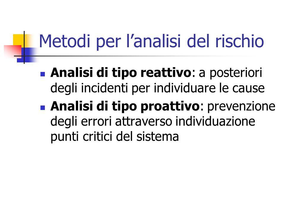 Metodi per lanalisi del rischio Analisi di tipo reattivo: a posteriori degli incidenti per individuare le cause Analisi di tipo proattivo: prevenzione