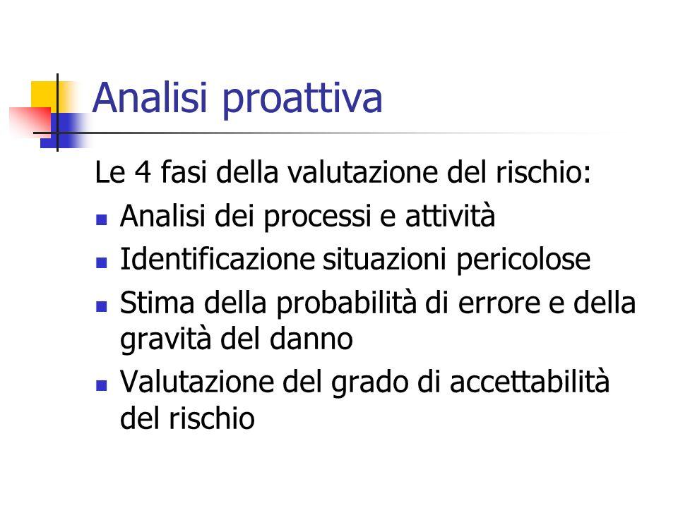 Analisi proattiva Le 4 fasi della valutazione del rischio: Analisi dei processi e attività Identificazione situazioni pericolose Stima della probabili