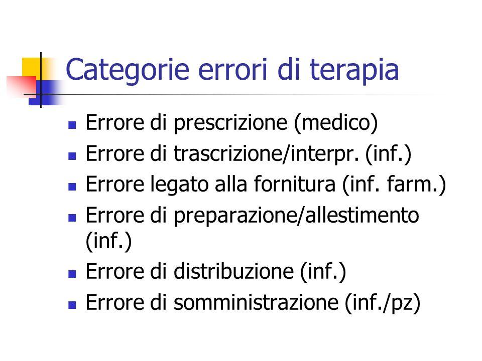 Categorie errori di terapia Errore di prescrizione (medico) Errore di trascrizione/interpr. (inf.) Errore legato alla fornitura (inf. farm.) Errore di