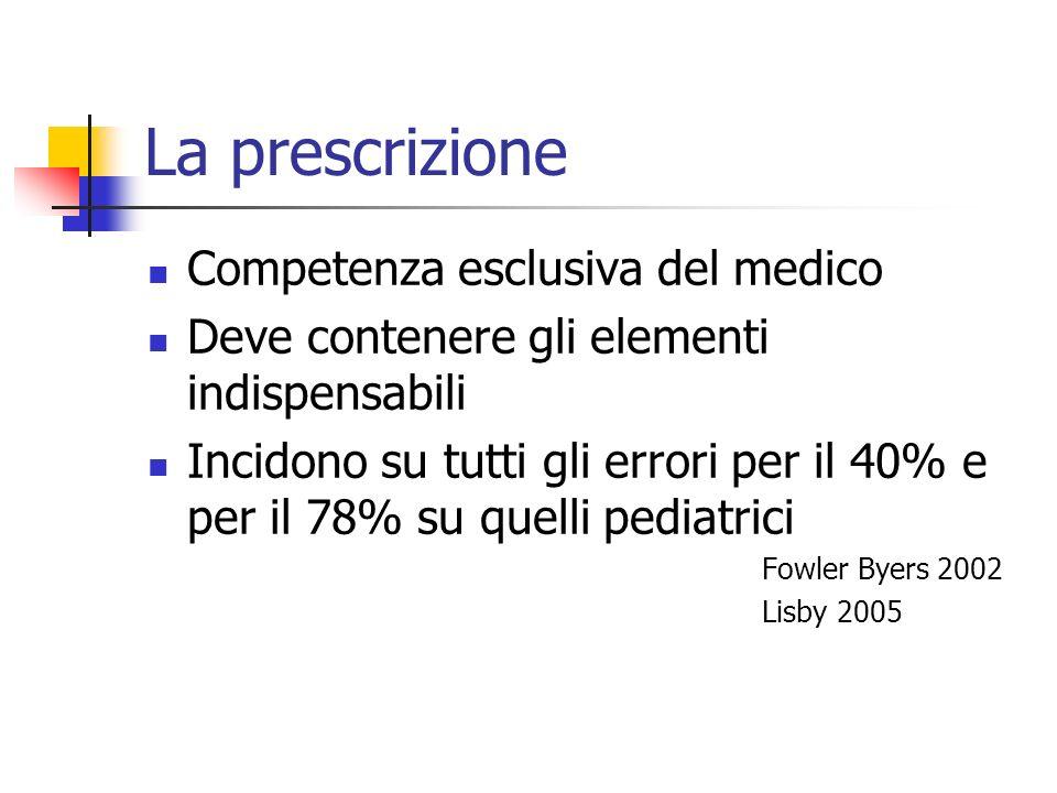 La prescrizione Competenza esclusiva del medico Deve contenere gli elementi indispensabili Incidono su tutti gli errori per il 40% e per il 78% su que