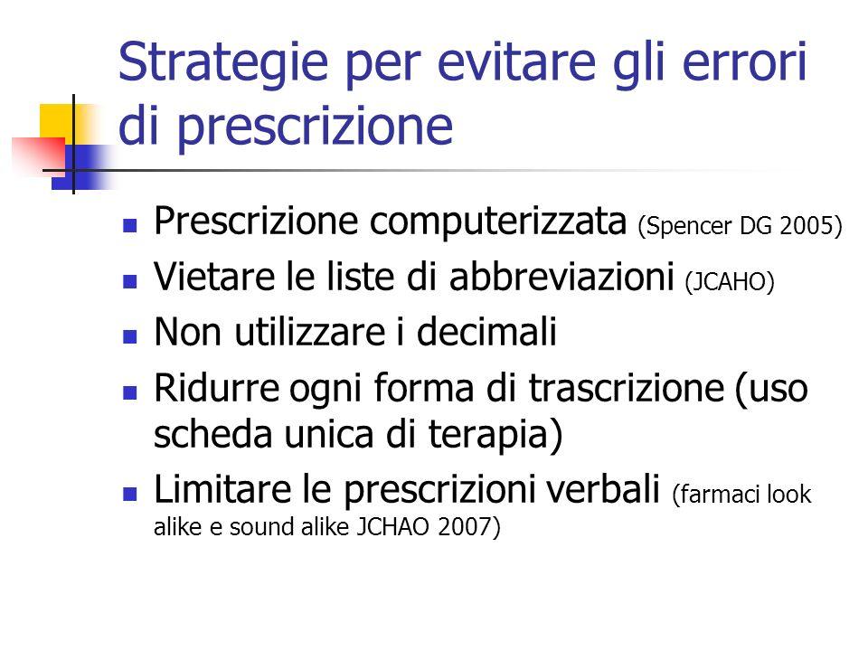 Strategie per evitare gli errori di prescrizione Prescrizione computerizzata (Spencer DG 2005) Vietare le liste di abbreviazioni (JCAHO) Non utilizzar