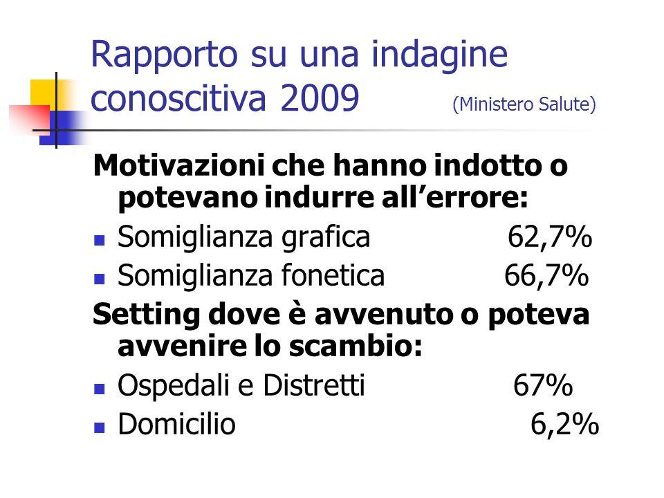 Rapporto su una indagine conoscitiva 2009 (Ministero Salute) Motivazioni che hanno indotto o potevano indurre allerrore: Somiglianza grafica 62,7% Som