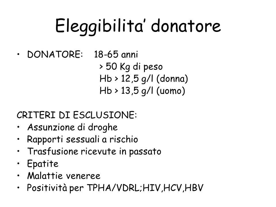 Eleggibilita donatore DONATORE: 18-65 anni > 50 Kg di peso Hb > 12,5 g/l (donna) Hb > 13,5 g/l (uomo) CRITERI DI ESCLUSIONE: Assunzione di droghe Rapp