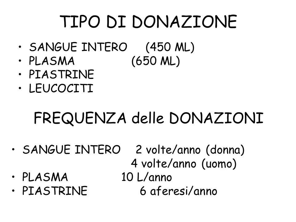 TIPO DI DONAZIONE SANGUE INTERO (450 ML) PLASMA (650 ML) PIASTRINE LEUCOCITI FREQUENZA delle DONAZIONI SANGUE INTERO 2 volte/anno (donna) 4 volte/anno