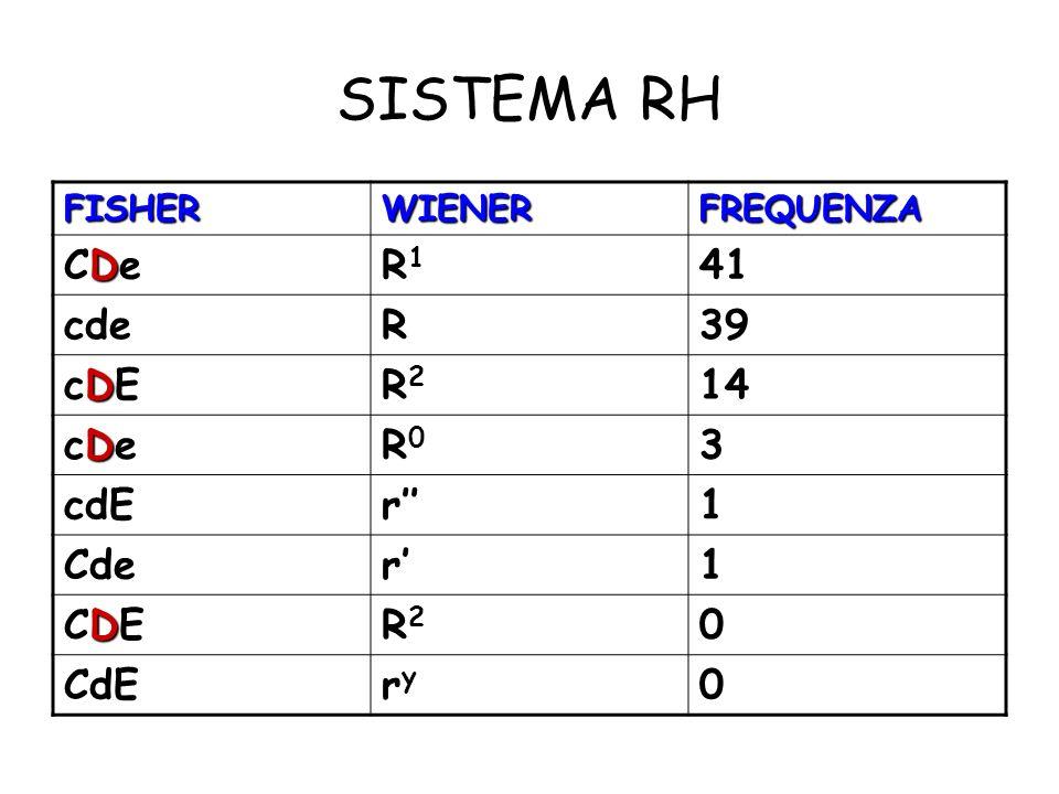 SISTEMA RH FISHERWIENERFREQUENZA CDeCDeCDeCDe R1R1R1R141 cdeR39 cDEcDEcDEcDE R2R2R2R214 cDecDecDecDe R0R0R0R03 cdEr1 Cder1 CDECDECDECDE R2R2R2R20 CdE