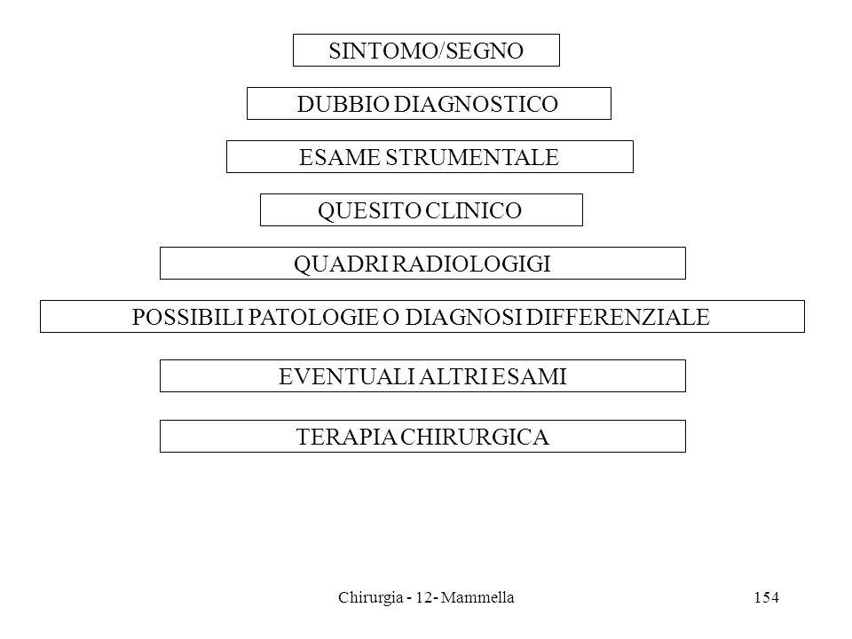 SINTOMO/SEGNO DUBBIO DIAGNOSTICO ESAME STRUMENTALE QUESITO CLINICO QUADRI RADIOLOGIGI POSSIBILI PATOLOGIE O DIAGNOSI DIFFERENZIALE EVENTUALI ALTRI ESA