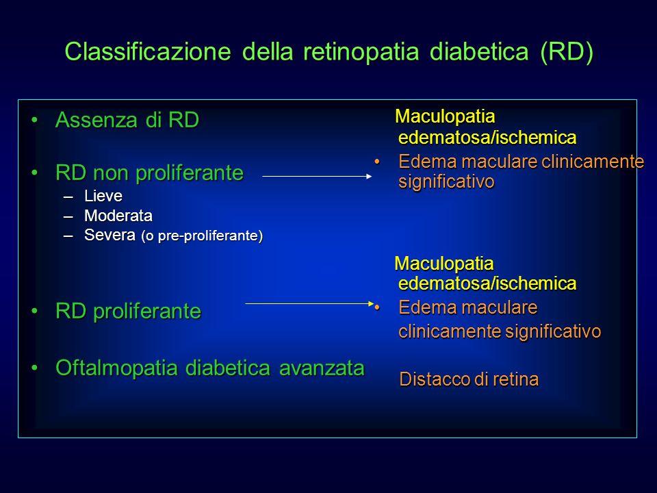 Classificazione della retinopatia diabetica (RD) Assenza di RDAssenza di RD RD non proliferanteRD non proliferante –Lieve –Moderata –Severa (o pre-pro
