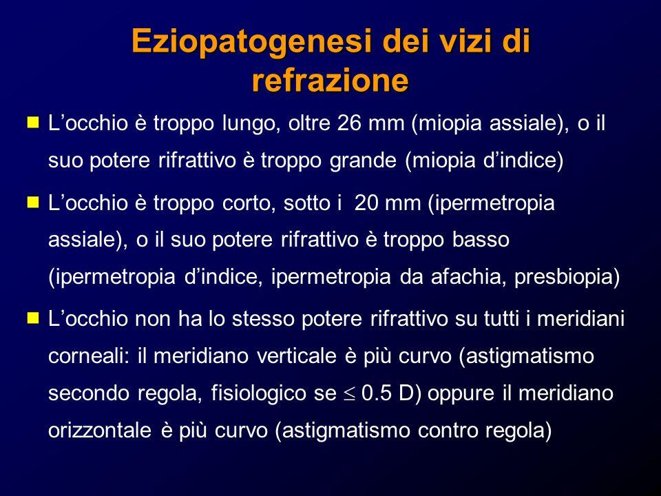 Eziopatogenesi dei vizi di refrazione Locchio è troppo lungo, oltre 26 mm (miopia assiale), o il suo potere rifrattivo è troppo grande (miopia dindice
