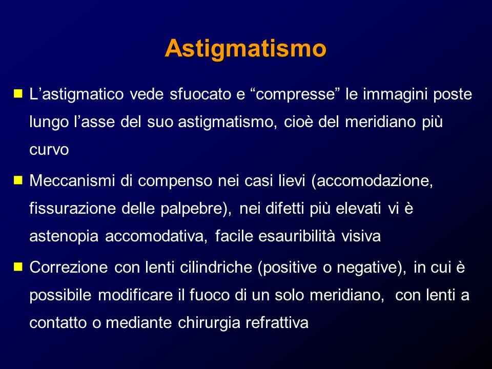 Astigmatismo Lastigmatico vede sfuocato e compresse le immagini poste lungo lasse del suo astigmatismo, cioè del meridiano più curvo Meccanismi di com