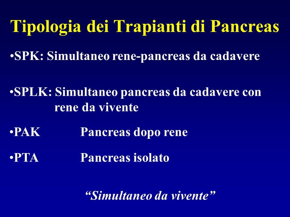 Tipologia dei Trapianti di Pancreas SPLK: Simultaneo pancreas da cadavere con rene da vivente PAK Pancreas dopo rene PTA Pancreas isolato SPK: Simulta